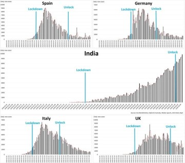 Image about Failed Lockdown in India, Graph