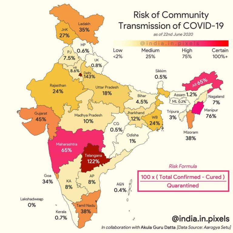 Image about Risk of Community Transmission of COVID-19 in India