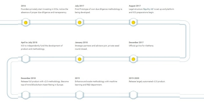 Alethena Roadmap
