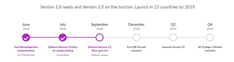 Debitum Network Roadmap