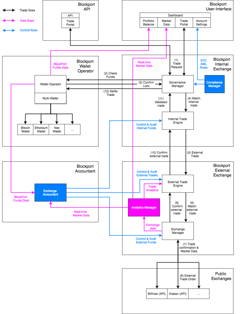 Blockport Hybrid Centralized Architecture