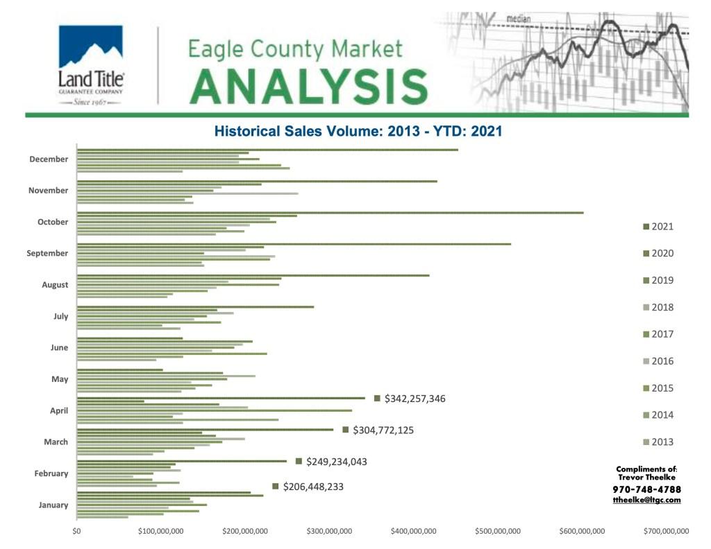 Market Analysis - YTD2021