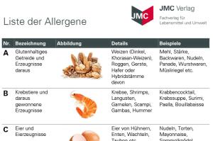 JMC-Allergenpaket-Gastronomie