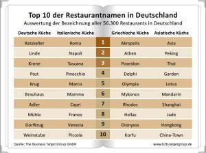 Restaurantnamen