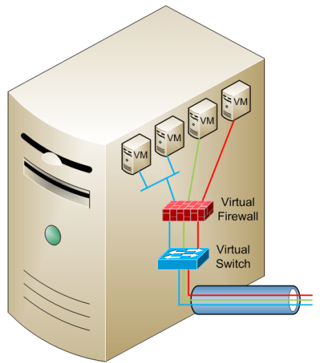 Virtual Firewall