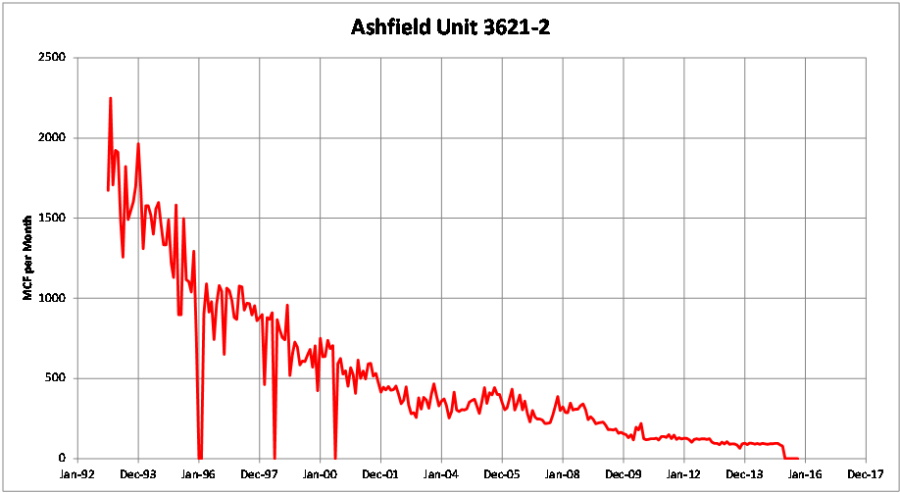 Ashfield 3621-2 a
