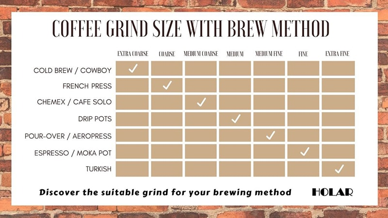 Holar Blog - How to Choose the Right Coffee Grind Size of Your Coffee - Coffee Grize Size Chart