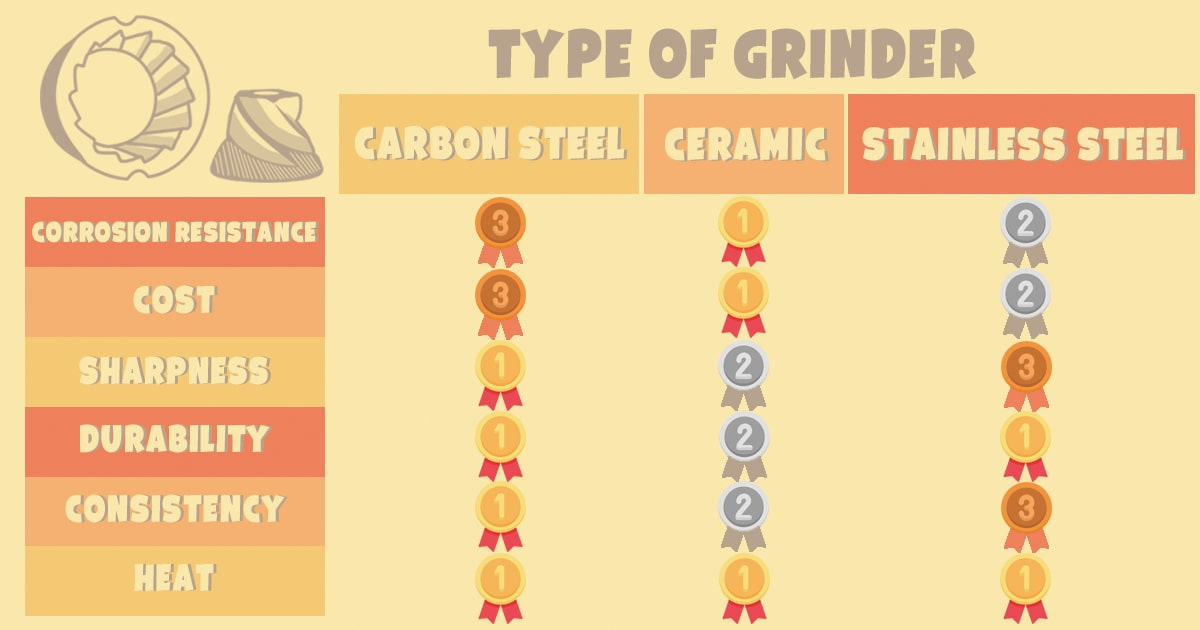 the difference among three kinds of grinders