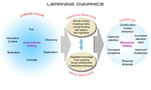 Learning Dynamics