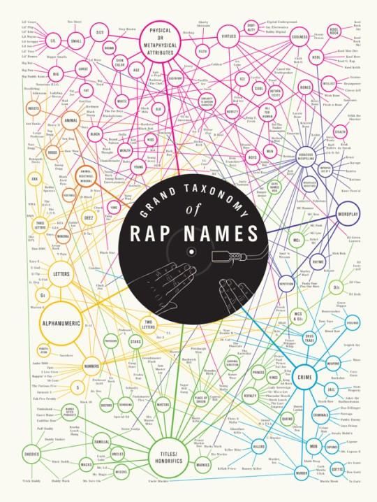 Poster Pairings: Grand Taxonomy of Rap Names