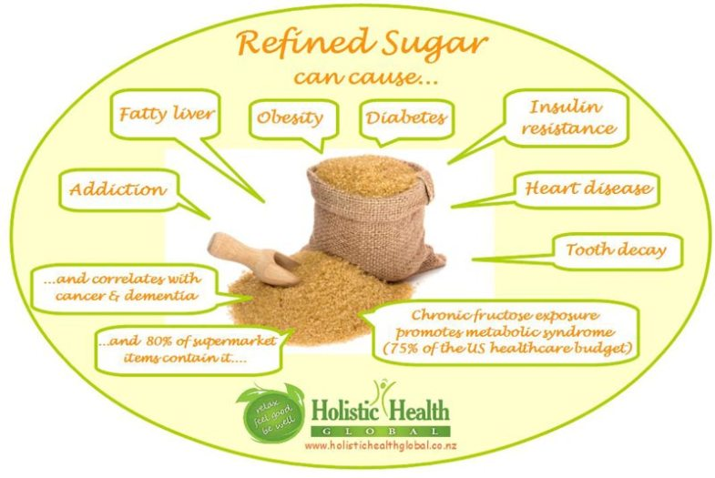 sweet as sugar trap - infographic