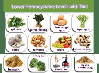 lower homocysteine levels w Homocysteine and Cholesterol