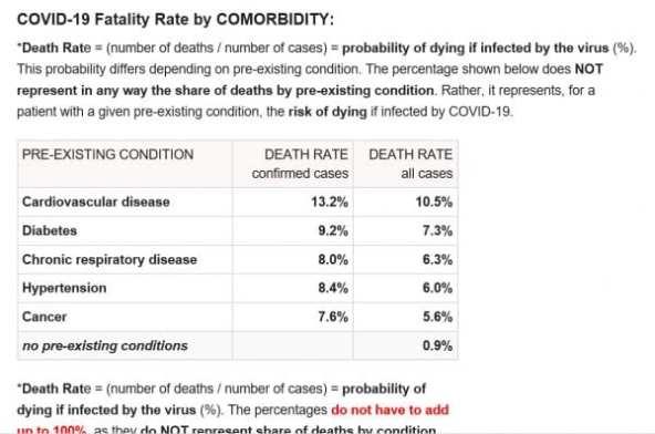 Coronavirus Fatality Rate 3 16 20 600x397 1 Evidence Shows Director General of World Health Organization Severely Overstated the Fatality Rate of the Coronavirus