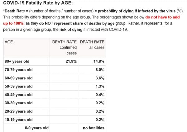 Coronavirus Fatality Rate Age 3 16 20 600x424 1 Evidence Shows Director General of World Health Organization Severely Overstated the Fatality Rate of the Coronavirus