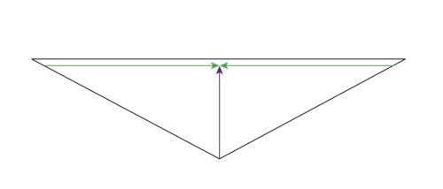 Shallow Triangle Bottom Up