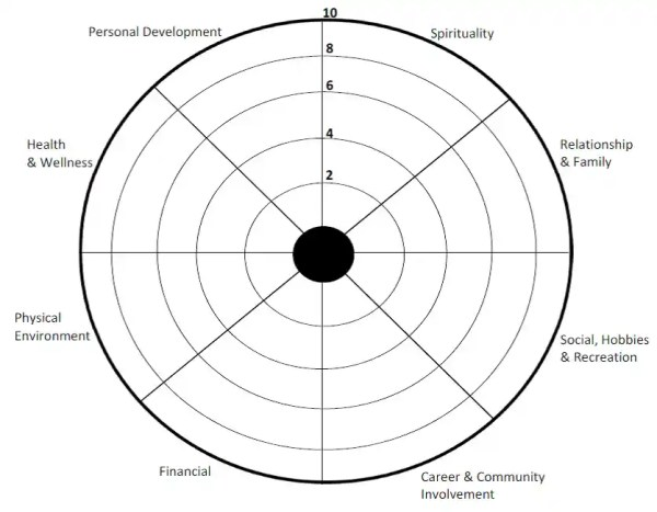 How to Balance the Wheel of Life – Self Assessment