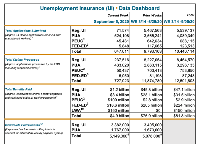 California unemployment numbers