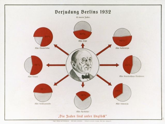Eugenics poster entitled -The Judaizing of Berlin 1932