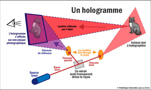 hologramme fonctionement