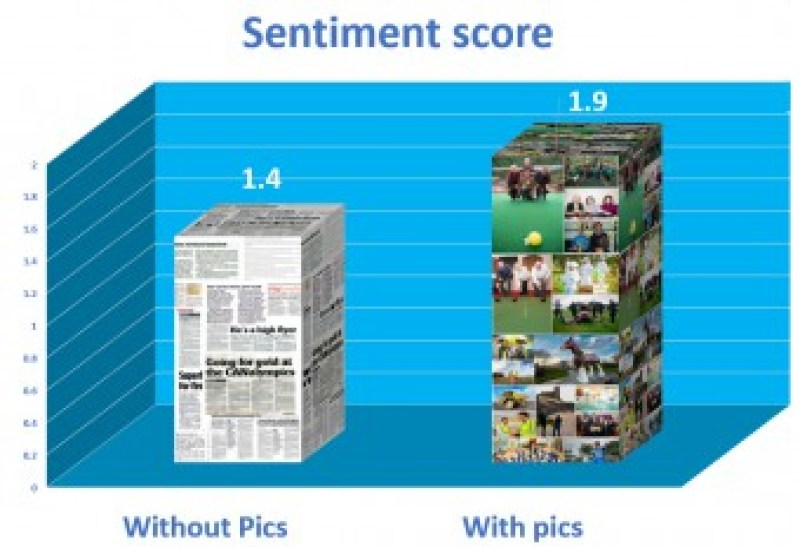 Pictures give a more positive sentiment score in media coverage