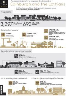 CALA Homes Bursary benefits   Scottish PR