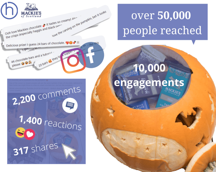 Digital PR Mackie's of Scotland Instagram and Facebook giveaway competitition success graphic