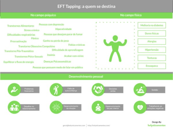 Infográfico EFT Tapping