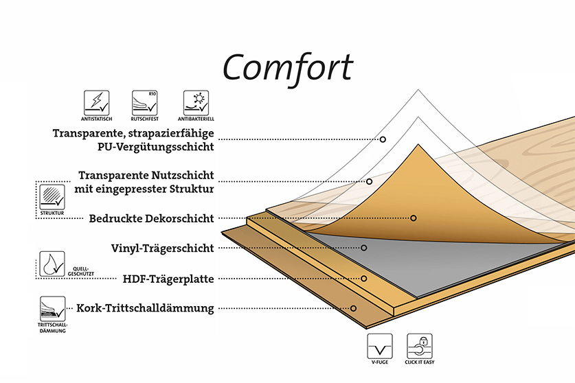 Design Vinylböden Comfort ter Hürne HolzLand Köster Schichtaufbau