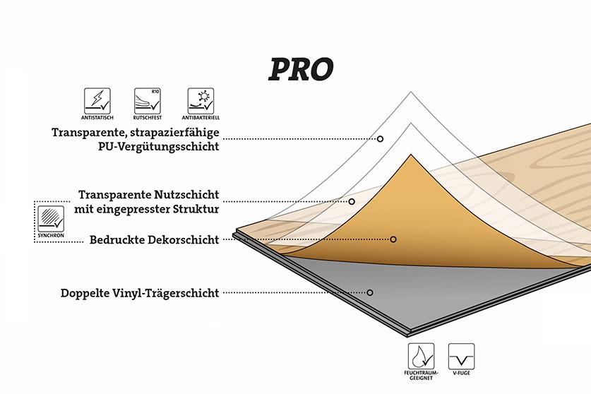 Design Vinylböden Pro ter Hürne HolzLand Köster Schichtaufbau