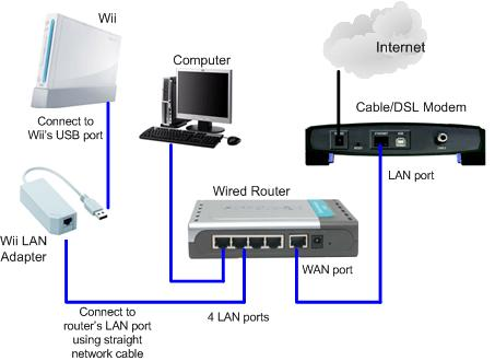 diagram of a wired lan connection with 10 users  4 pin