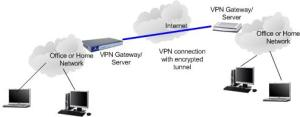 Virtual Private Network (VPN) Introduction
