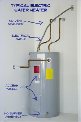 Shutting Down an Electric Water Heater | Electric Water