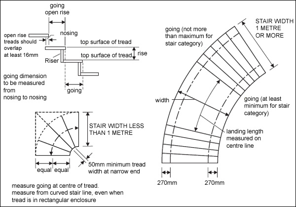 Stair Regulations In The Uk Building Regulations For