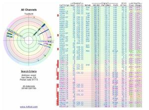 search_antenna_by_zip_code