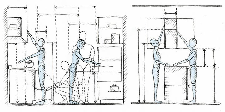 HABLEMOS DE COCINAS. PARTE II: MEDIDAS - Home ArchiLAB