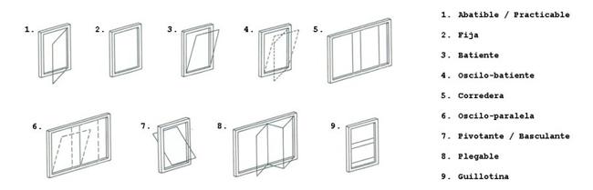 guia de ventanas