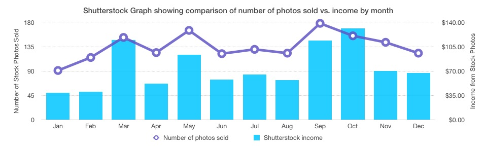 Shutterstock photos vs. income 2014 - income report