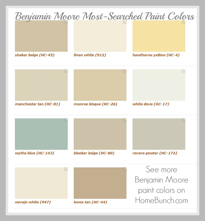 Benjamin Moore Most Searched Paint Colors: Benjamin Moore Shaker Beige HC-45. Benjamin Moore Linen White 912. Benjamin Moore Hawthorne Yellow HC-4. Benjamin Moore Manchester Tan HC-81. Benjamin Moore Monroe Bisque HC-26. Benjamin Moore White Dove OC-17. Benjamin Moore Wythe Blue HC-143. Benjamin Moore Bleeker Beige HC-80. Benjamin Moore Revere Pewter HC-172. Benjamin Moore Navajo White 947. Benjamin Moore Lenox Tan HC-44. Benjamin Moore Paint Colors. #BenjaminMoore #BenjaminMooreMostsearchedcolors #BenjaminMoorepaintcolors
