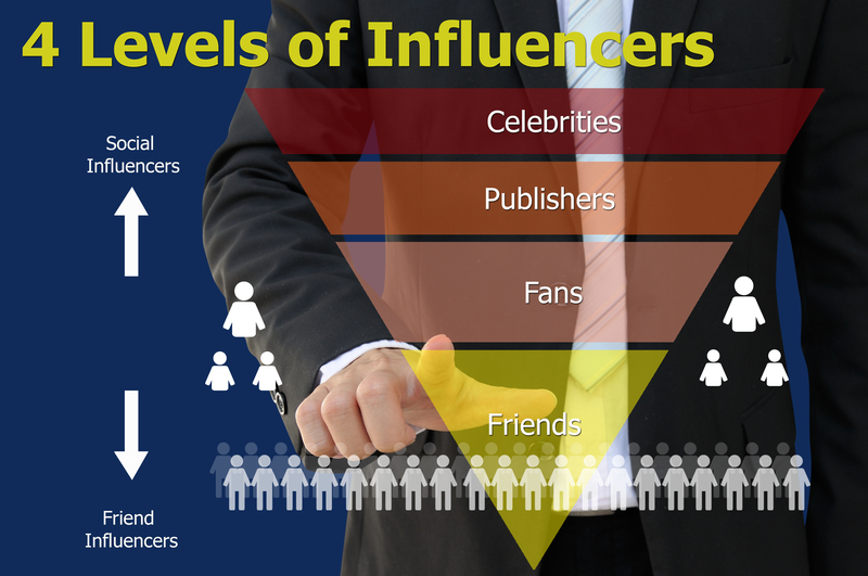 How to Get Influencers to Send You Traffic