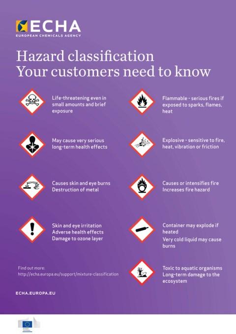 clp_poster_hazard_classification_en