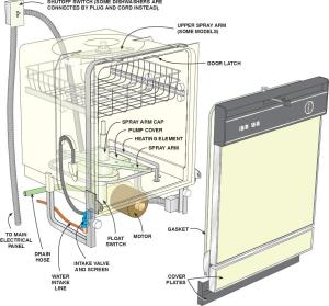 How To Install A Dishwasher | Easy DIY Project