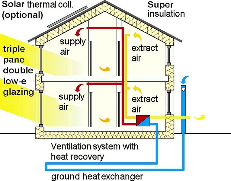 Earth tubes are a key component of an earth sheltered home for Which heating system is best for a house