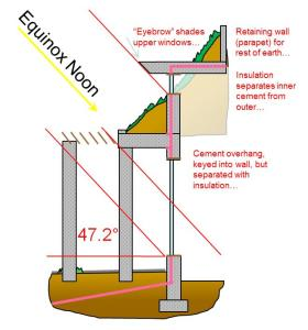 """Schematic to illustrate a two part overhang (Solid + Trellis) as an effective """"passive solar"""" design"""