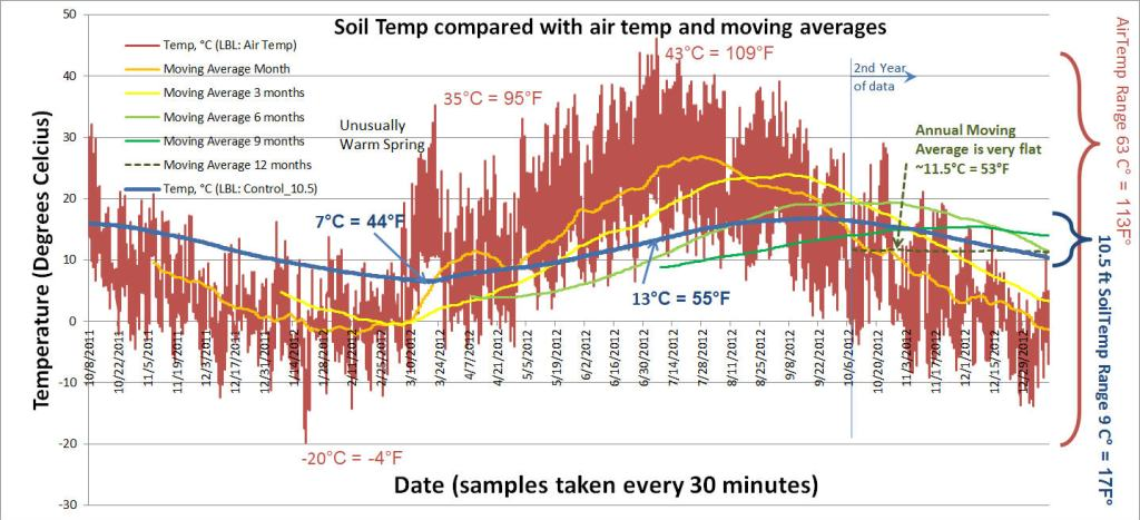 Soil temp at the 10.5ft depth, compared with moving averages...