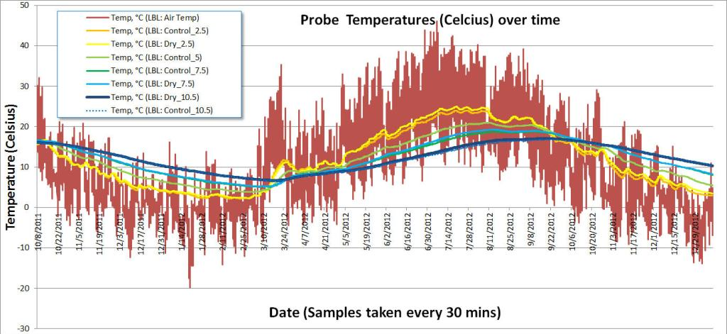 """Temp Profiles of all the probes...  Notice the difference between the """"dry"""" and """"control"""" probes is slight and may actually be due to slight variations in the depth."""