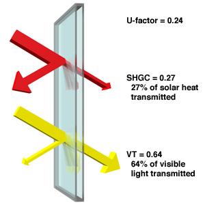 Sputtered low-E coatings provide low solar heat gain coefficients