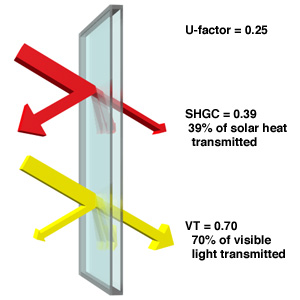 Sputtered low-E coatings can be applied differently to produce moderate solar heat gain coefficients