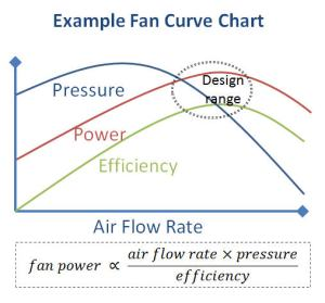 Example Fan Curve Chart