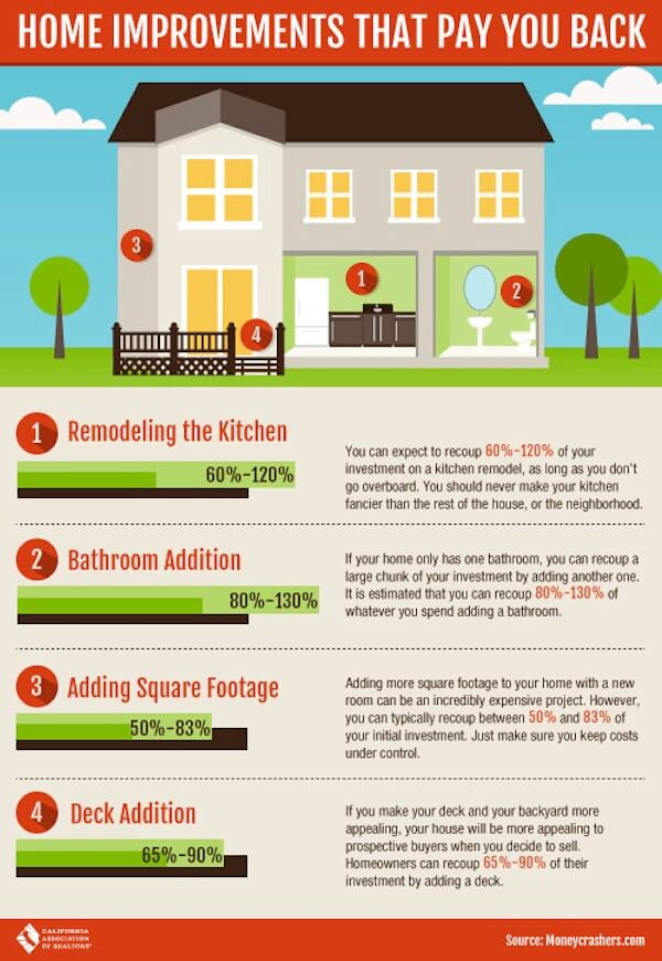 Home improvement projects that pay you back-infographic