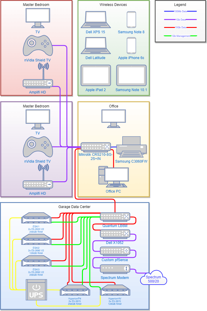 Homelab Diagrams Options And Comparisons Homelab Rat